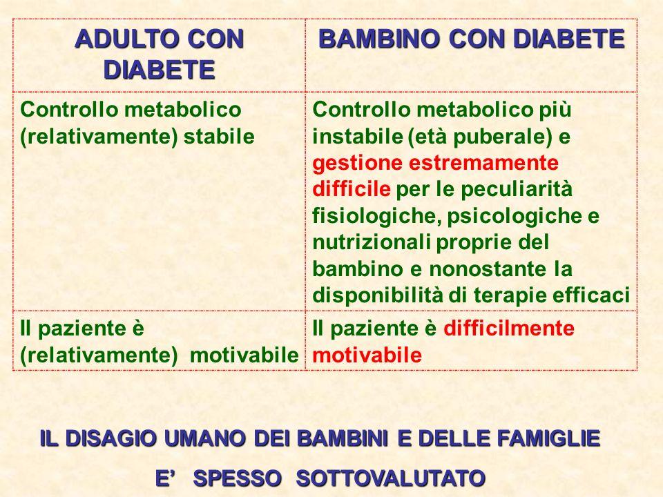 ADULTO CON DIABETE BAMBINO CON DIABETE Controllo metabolico (relativamente) stabile Controllo metabolico più instabile (età puberale) e gestione estre