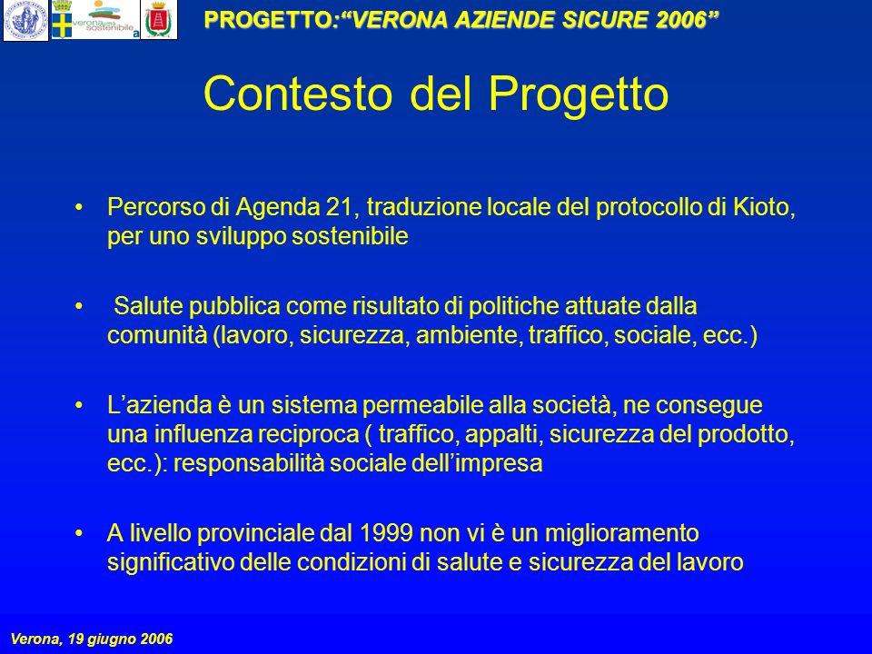PROGETTO:VERONA AZIENDE SICURE 2006 Verona, 19 giugno 2006 Contesto del Progetto Percorso di Agenda 21, traduzione locale del protocollo di Kioto, per