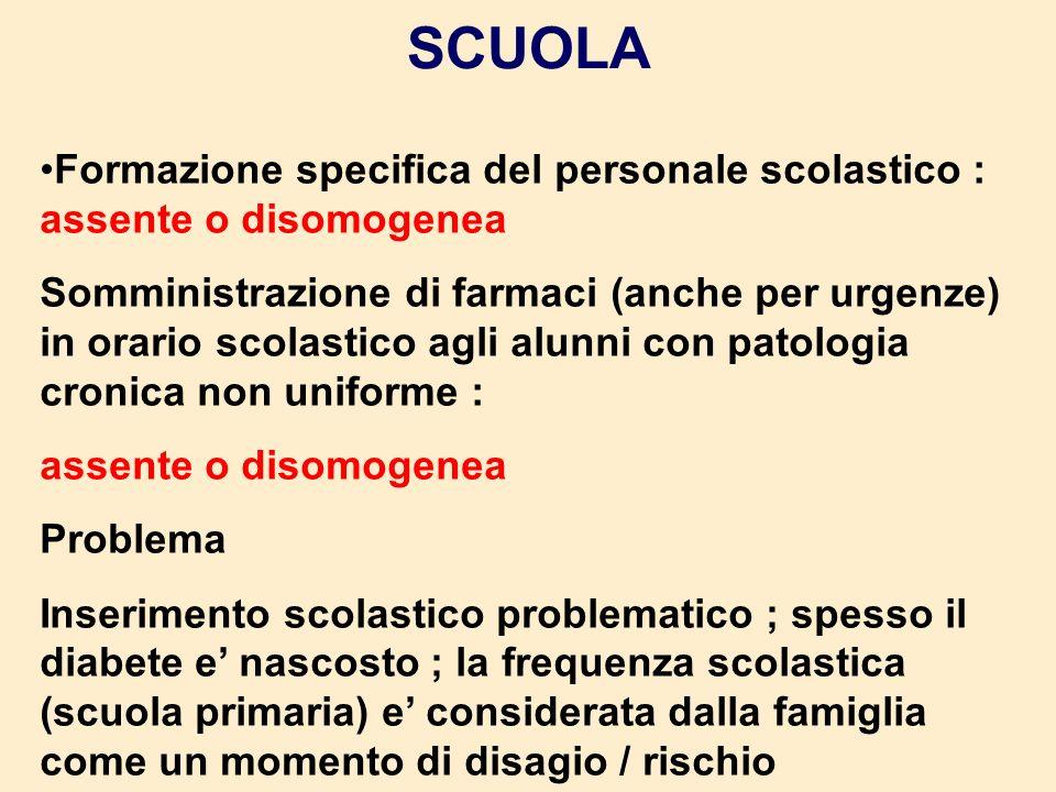 SCUOLA Formazione specifica del personale scolastico : assente o disomogenea Somministrazione di farmaci (anche per urgenze) in orario scolastico agli