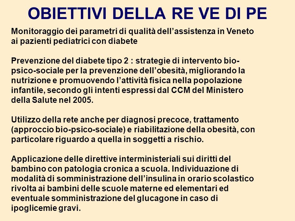 OBIETTIVI DELLA RE VE DI PE Monitoraggio dei parametri di qualità dellassistenza in Veneto ai pazienti pediatrici con diabete Prevenzione del diabete