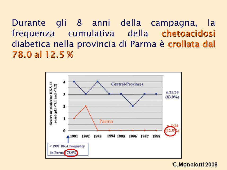 chetoacidosi crollata dal 78.0 al 12.5 % Durante gli 8 anni della campagna, la frequenza cumulativa della chetoacidosi diabetica nella provincia di Pa