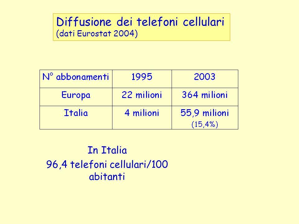 In Italia 96,4 telefoni cellulari/100 abitanti Diffusione dei telefoni cellulari (dati Eurostat 2004)