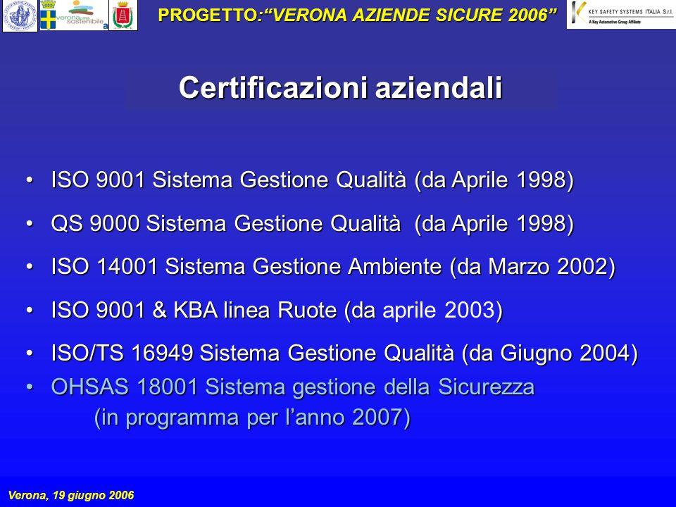 PROGETTO:VERONA AZIENDE SICURE 2006 Verona, 19 giugno 2006 ISO 9001 Sistema Gestione Qualità (da Aprile 1998)ISO 9001 Sistema Gestione Qualità (da Apr