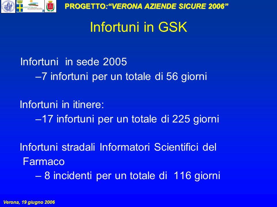 PROGETTO:VERONA AZIENDE SICURE 2006 Verona, 19 giugno 2006 Infortuni in GSK Infortuni in sede 2005 –7 infortuni per un totale di 56 giorni Infortuni i