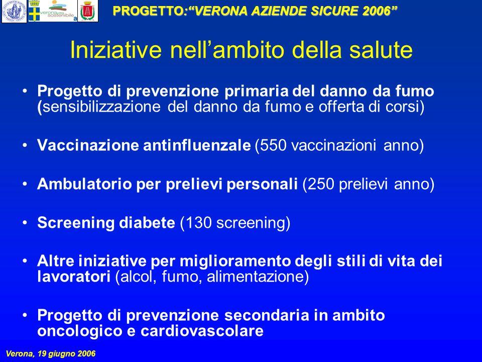 PROGETTO:VERONA AZIENDE SICURE 2006 Verona, 19 giugno 2006 Progetto di prevenzione primaria del danno da fumo (sensibilizzazione del danno da fumo e o