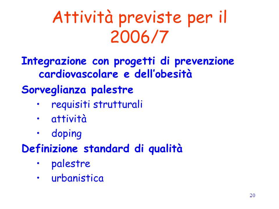 20 Attività previste per il 2006/7 Integrazione con progetti di prevenzione cardiovascolare e dellobesità Sorveglianza palestre requisiti strutturali attività doping Definizione standard di qualità palestre urbanistica