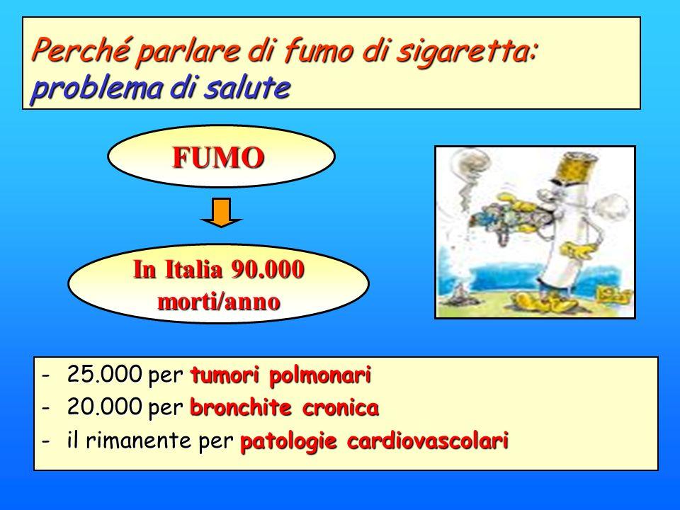 -25.000 per tumori polmonari -20.000 per bronchite cronica -il rimanente per patologie cardiovascolari In Italia 90.000 morti/anno Perché parlare di f