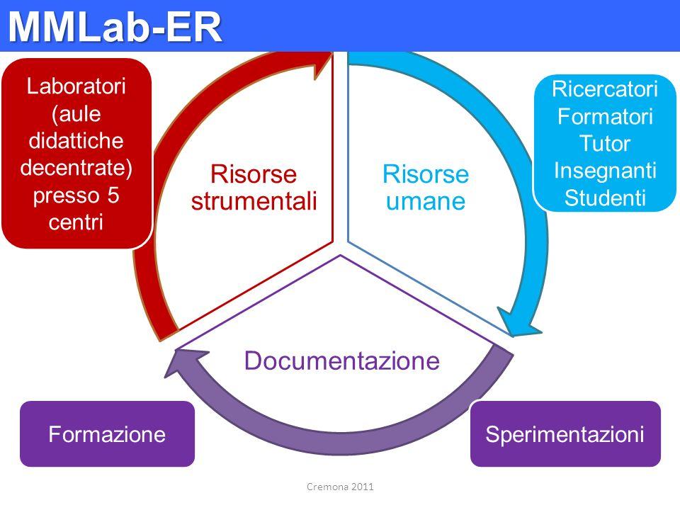 Risorse umane Documentazione Risorse strumentali FormazioneSperimentazioni Ricercatori Formatori Tutor Insegnanti Studenti Laboratori (aule didattiche
