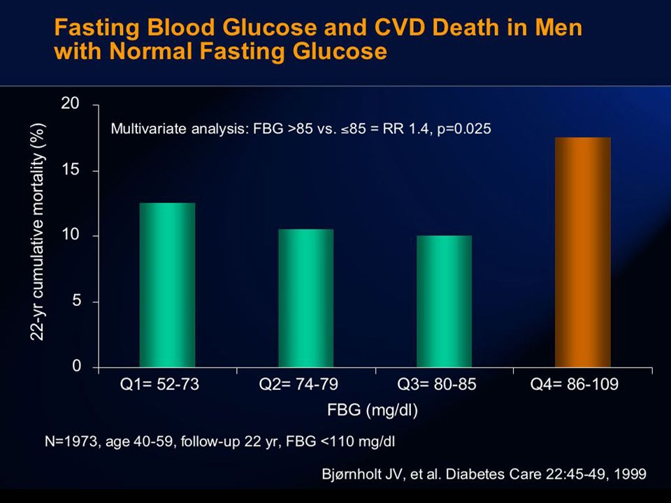 NFG IFG % Cardiogenic shock Fasting BG mmol/l No Shock Shock P=0.011P=0.003 Impaired fasting glucose and cardiogenic shock in patients with acute myocardial infarction Zeller M et al, European Heart Journal 25:308-312,2004 99 pt with acute MI 38% DM, 15%IFG, 47% NFG Anche la condizione di IFG è a maggior rischio di shock cardiogeno post-IMA