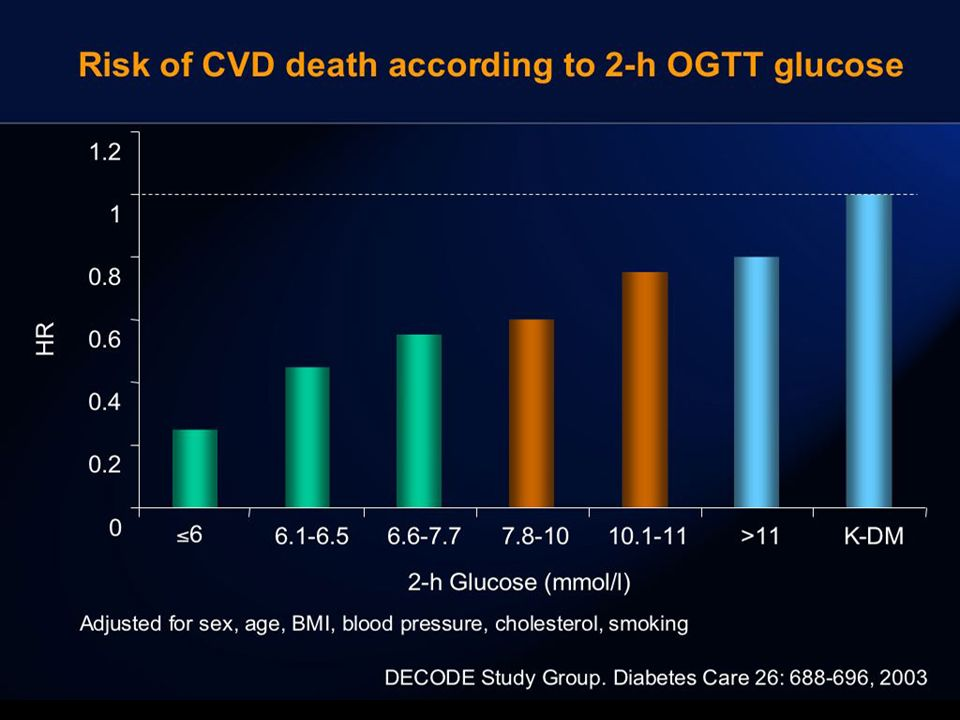 www.diabetesclinic.ca Epidemiological Evidence Linking High PPG * with CVD Risk & Mortality DECODE, 1999 1 DECODE, 1999 1 High PPG is associated with increased risk of death, independent of FPG Pacific and Indian Ocean, 1999 2 Pacific and Indian Ocean, 1999 2 High PPG with normal FPG doubles the risk of mortality Funagata Diabetes Study, 1999 3 Funagata Diabetes Study, 1999 3 IGT, but not IFG, is a risk factor for CVD Whitehall, Paris, Helsinki Study 1998 Whitehall, Paris, Helsinki Study 1998 4 Men in upper 2.5% of PPG distribution had significantly higher CHD mortality The Rancho-Bernardo Study, 1998 5 The Rancho-Bernardo Study, 1998 5 PPG more than doubles the risk of fatal CVD and heart disease in older adults Diabetes Intervention Study, 1996 6 Diabetes Intervention Study, 1996 6 PPG (1-hr post-breakfast), but not FPG, is associated with CHD 1 DECODE Study Group.