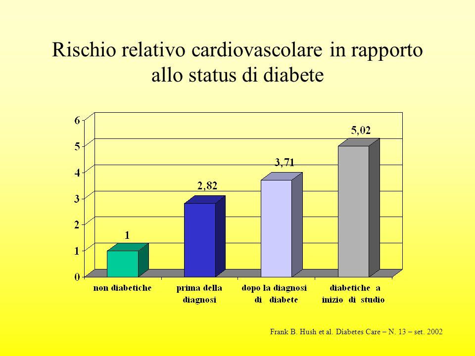Rischio relativo cardiovascolare in rapporto allo status di diabete Frank B.