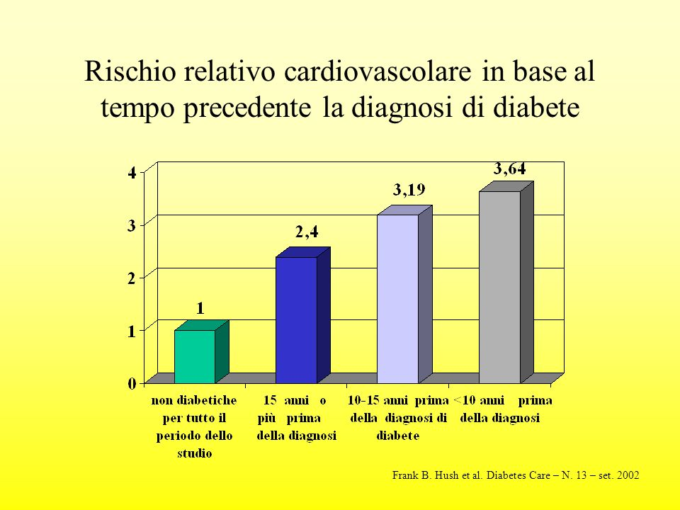 Rischio relativo cardiovascolare in base al tempo precedente la diagnosi di diabete Frank B. Hush et al. Diabetes Care – N. 13 – set. 2002