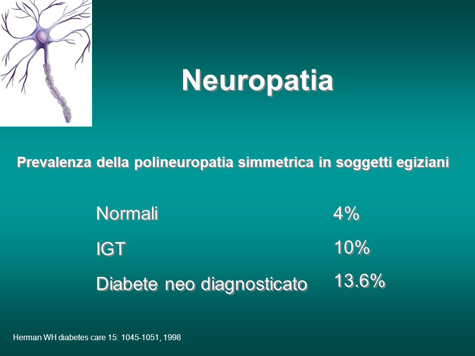Herman WH diabetes care 15: 1045-1051, 1998 Neuropatia Prevalenza della polineuropatia simmetrica in soggetti egiziani Normali 4% 10% 13.6% IGT Diabete neo diagnosticato