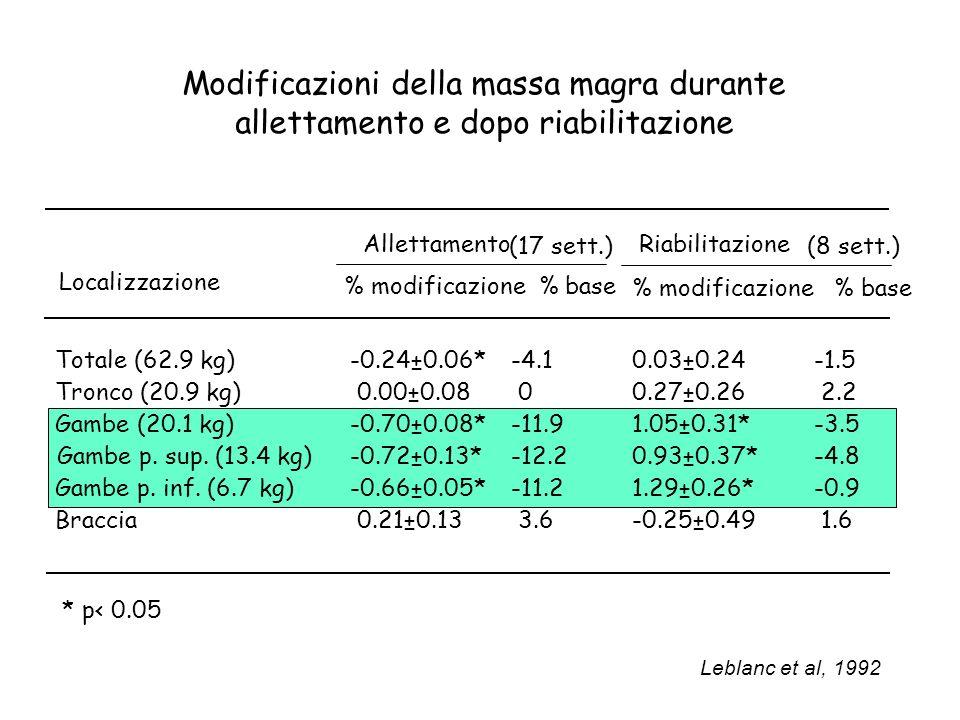 Modificazioni della massa magra durante allettamento e dopo riabilitazione Localizzazione Allettamento (17 sett.) Riabilitazione (8 sett.) % modificaz