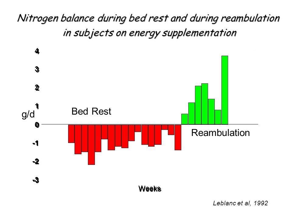 Weeks -3 -2 0 0 1 1 2 2 3 3 4 4 Bed Rest Reambulation Nitrogen balance during bed rest and during reambulation in subjects on energy supplementation i