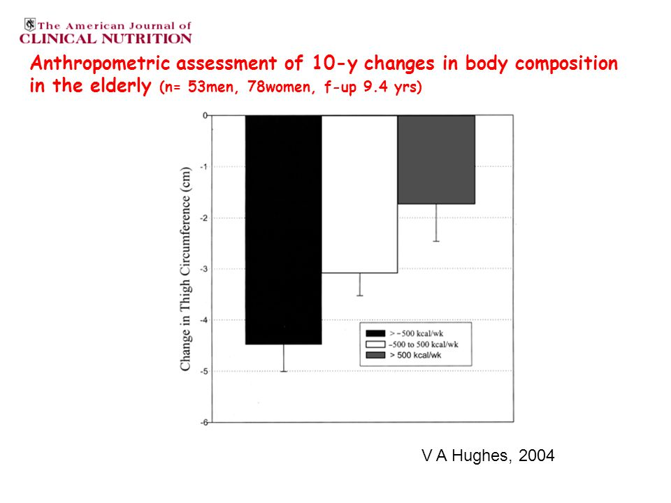 Anthropometric assessment of 10-y changes in body composition in the elderly (n= 53men, 78women, f-up 9.4 yrs) V A Hughes, 2004