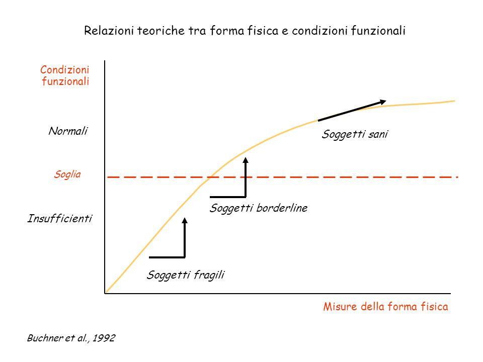 Relazioni teoriche tra forma fisica e condizioni funzionali Condizioni funzionali Misure della forma fisica Soggetti fragili Soggetti borderline Sogge