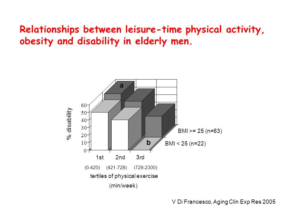 0 10 20 30 40 50 60 % disability 1st2nd3rd BMI < 25 (n=22) BMI >= 25 (n=63) tertiles of physical exercise (min/week) (0-420)(421-728)(729-2300) a b Re