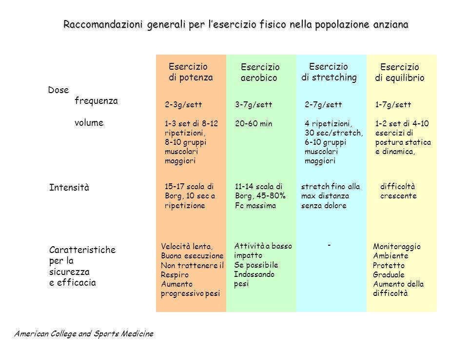 Esercizio aerobico Esercizio di potenza Esercizio di equilibrio Esercizio di stretching Raccomandazioni generali per lesercizio fisico nella popolazio