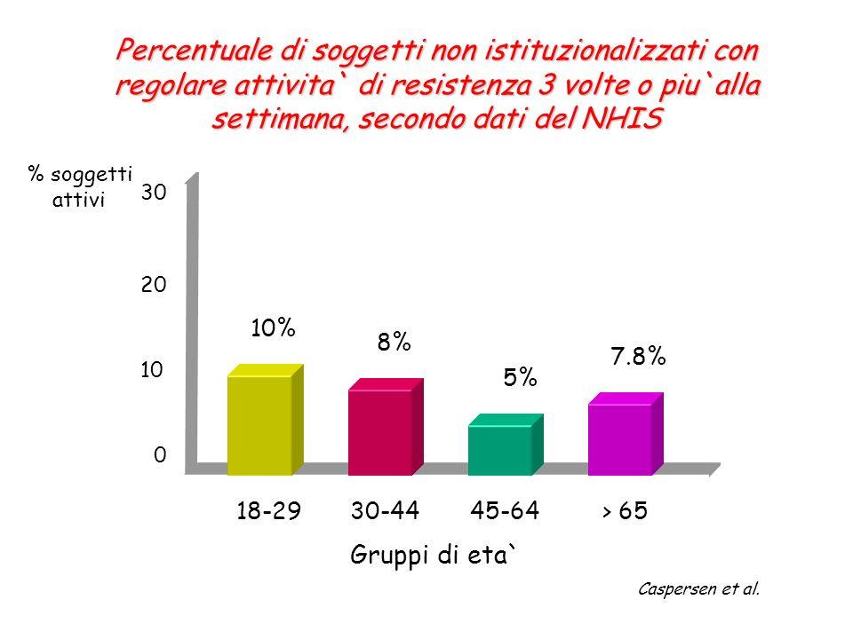 Percentuale di soggetti non istituzionalizzati con regolare attivita` di resistenza 3 volte o piu`alla settimana, secondo dati del NHIS 18-2930-4445-6