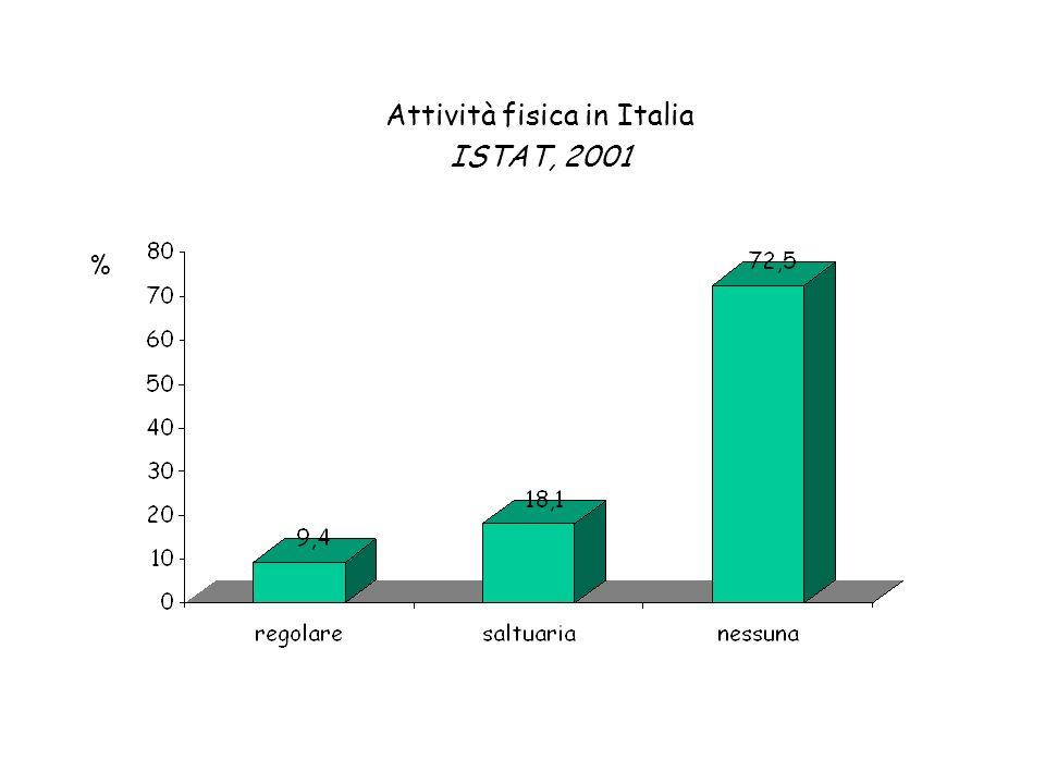 Attività fisica in Italia ISTAT, 2001 %