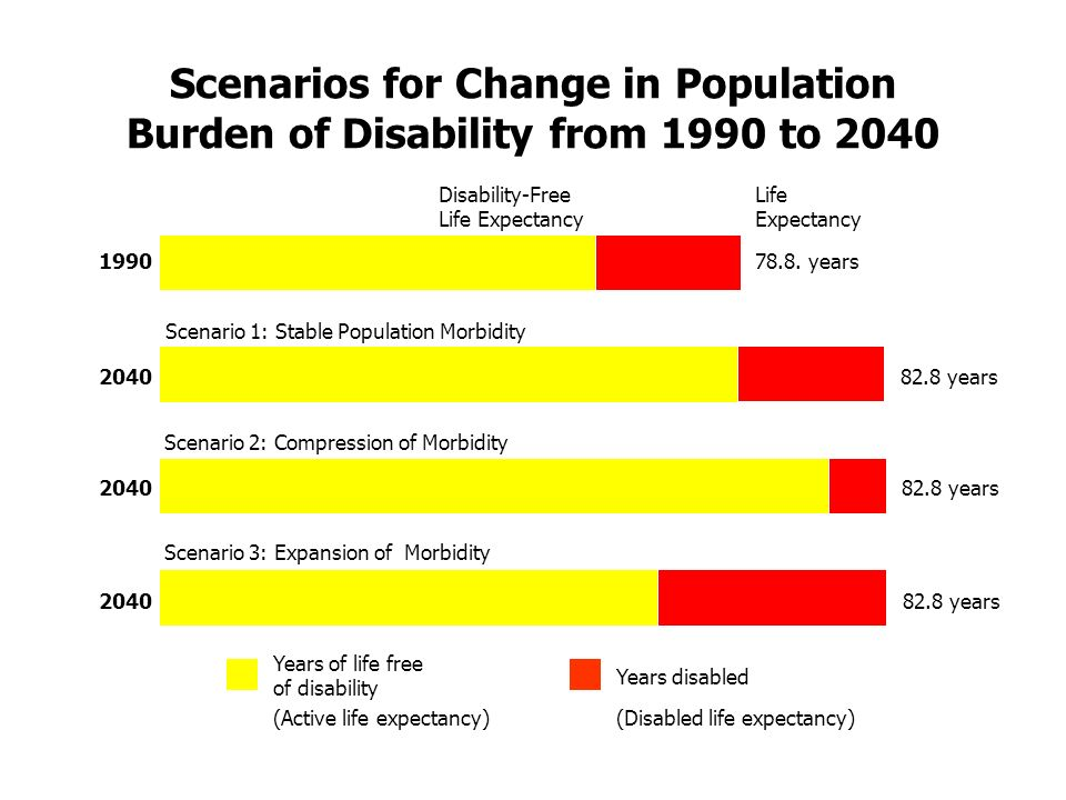 Scenarios for Change in Population Burden of Disability from 1990 to 2040 1990 Years of life free of disability Years disabled (Active life expectancy