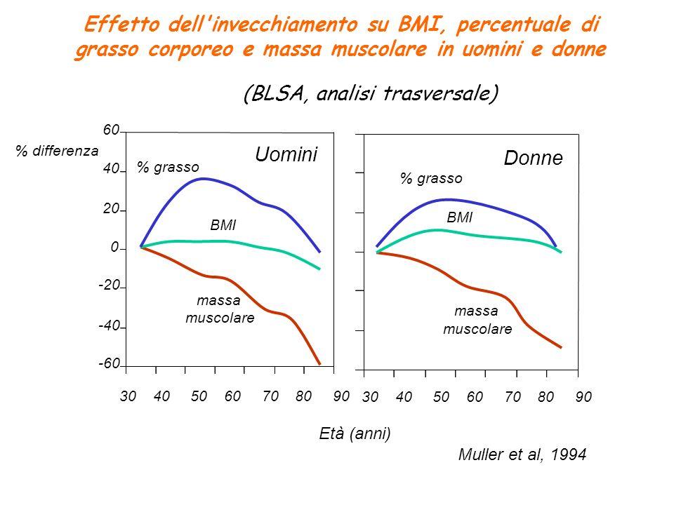 30 40 50 60 70 80 90 -60 -40 -20 0 20 40 60 % grasso BMI massa muscolare Uomini Muller et al, 1994 30 40 50 60 70 80 90 Donne % grasso BMI Età (anni)