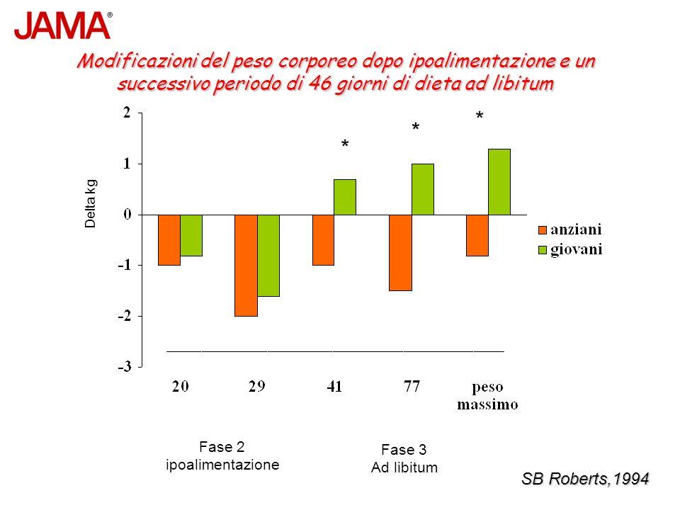 Fase 2 ipoalimentazione Fase 3 Ad libitum Delta kg Modificazioni del peso corporeo dopo ipoalimentazione e un successivo periodo di 46 giorni di dieta