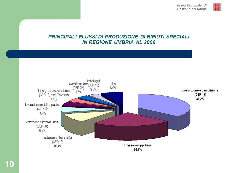 10 PRINCIPALI FLUSSI DI PRODUZIONE DI RIFIUTI SPECIALI IN REGIONE UMBRIA AL 2006 Piano Regionale di Gestione dei Rifiuti