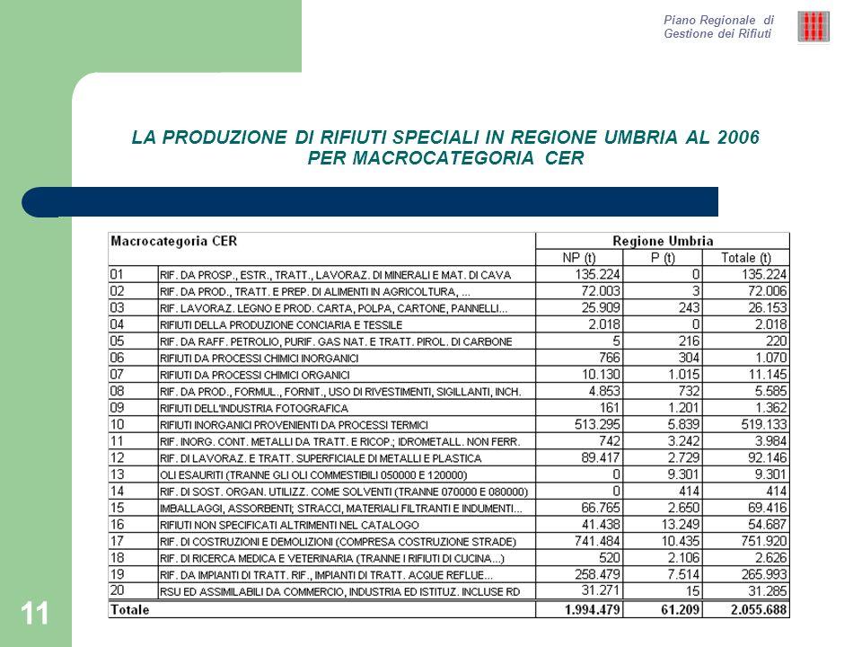 11 LA PRODUZIONE DI RIFIUTI SPECIALI IN REGIONE UMBRIA AL 2006 PER MACROCATEGORIA CER Piano Regionale di Gestione dei Rifiuti