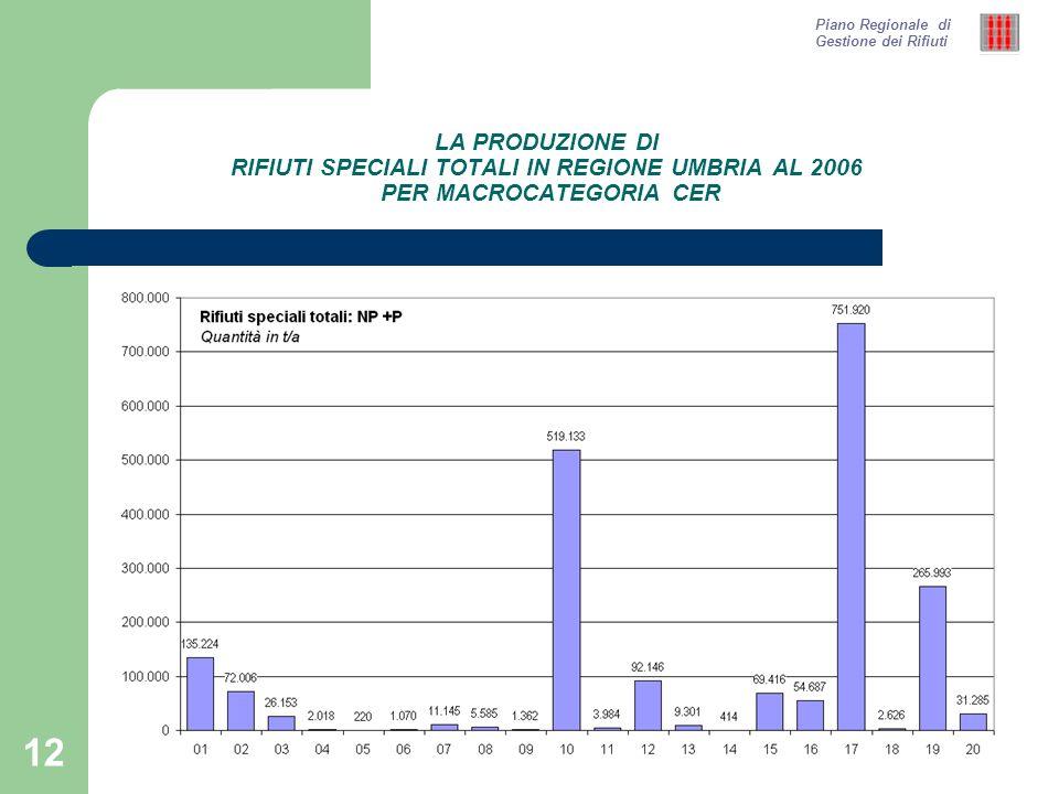 12 LA PRODUZIONE DI RIFIUTI SPECIALI TOTALI IN REGIONE UMBRIA AL 2006 PER MACROCATEGORIA CER Piano Regionale di Gestione dei Rifiuti