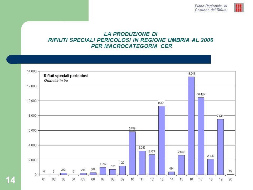 14 LA PRODUZIONE DI RIFIUTI SPECIALI PERICOLOSI IN REGIONE UMBRIA AL 2006 PER MACROCATEGORIA CER Piano Regionale di Gestione dei Rifiuti