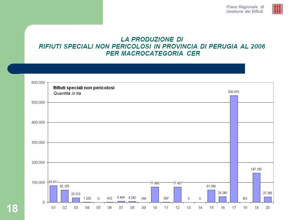 18 LA PRODUZIONE DI RIFIUTI SPECIALI NON PERICOLOSI IN PROVINCIA DI PERUGIA AL 2006 PER MACROCATEGORIA CER Piano Regionale di Gestione dei Rifiuti