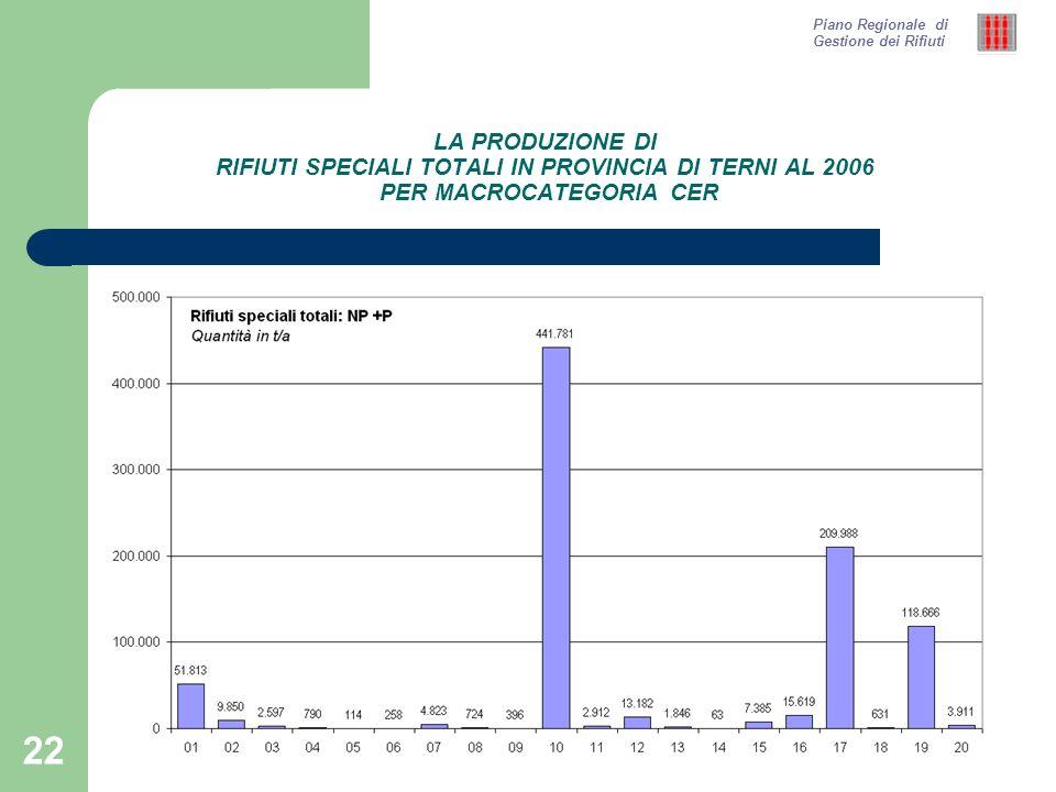 22 LA PRODUZIONE DI RIFIUTI SPECIALI TOTALI IN PROVINCIA DI TERNI AL 2006 PER MACROCATEGORIA CER Piano Regionale di Gestione dei Rifiuti