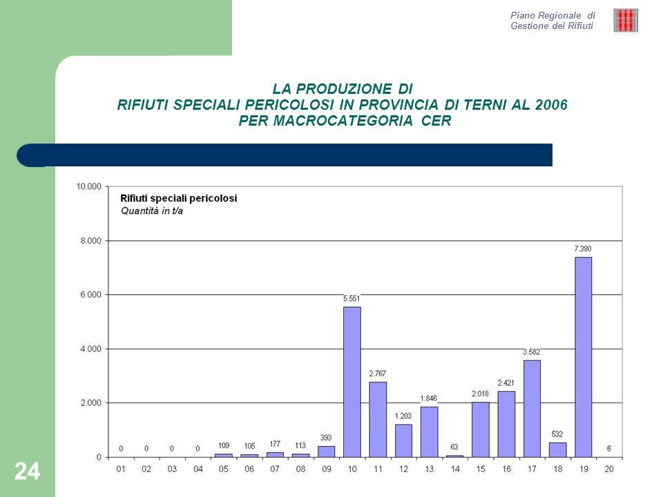 24 LA PRODUZIONE DI RIFIUTI SPECIALI PERICOLOSI IN PROVINCIA DI TERNI AL 2006 PER MACROCATEGORIA CER Piano Regionale di Gestione dei Rifiuti