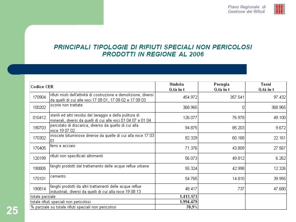 25 PRINCIPALI TIPOLOGIE DI RIFIUTI SPECIALI NON PERICOLOSI PRODOTTI IN REGIONE AL 2006 Piano Regionale di Gestione dei Rifiuti