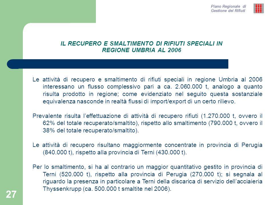 27 IL RECUPERO E SMALTIMENTO DI RIFIUTI SPECIALI IN REGIONE UMBRIA AL 2006 Piano Regionale di Gestione dei Rifiuti Le attività di recupero e smaltimento di rifiuti speciali in regione Umbria al 2006 interessano un flusso complessivo pari a ca.