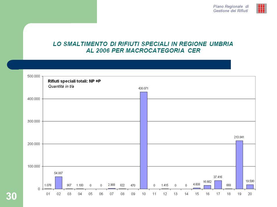 30 LO SMALTIMENTO DI RIFIUTI SPECIALI IN REGIONE UMBRIA AL 2006 PER MACROCATEGORIA CER Piano Regionale di Gestione dei Rifiuti