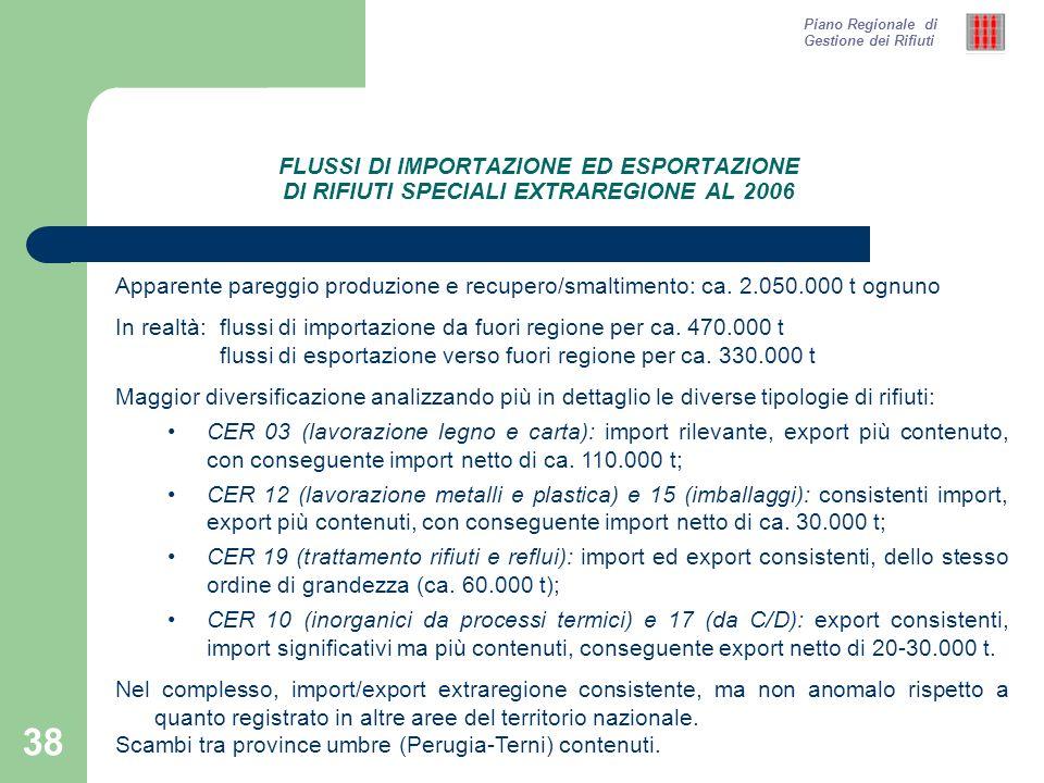 38 FLUSSI DI IMPORTAZIONE ED ESPORTAZIONE DI RIFIUTI SPECIALI EXTRAREGIONE AL 2006 Piano Regionale di Gestione dei Rifiuti Apparente pareggio produzione e recupero/smaltimento: ca.