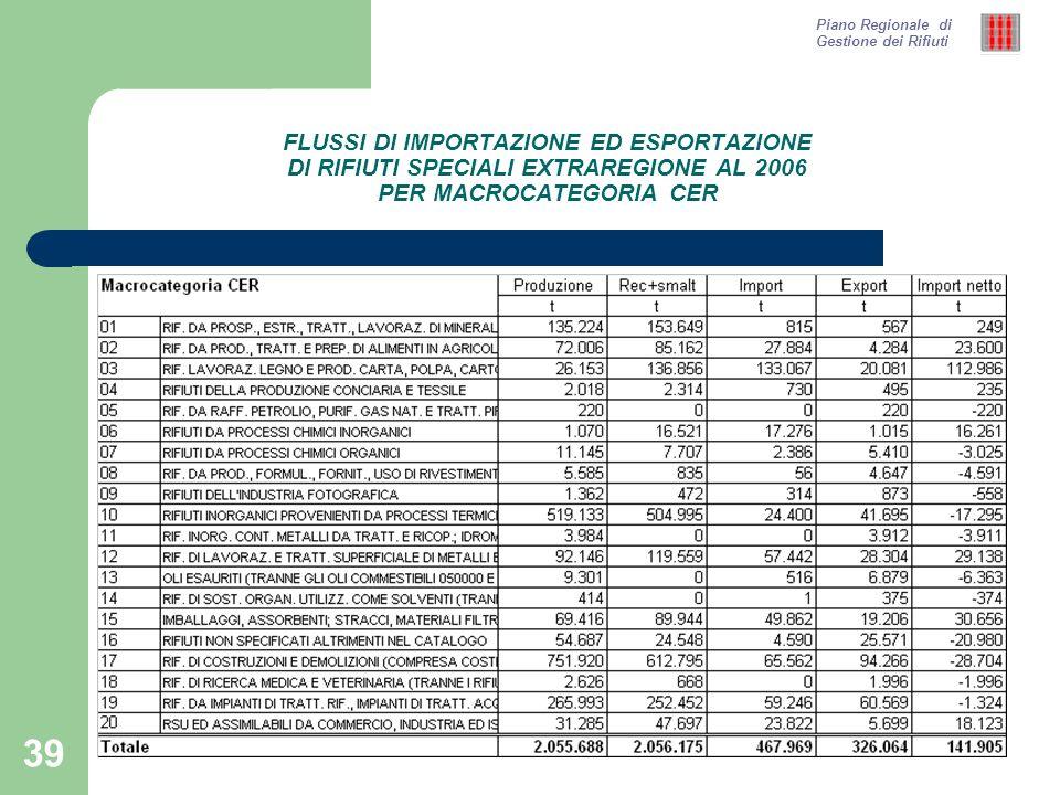 39 FLUSSI DI IMPORTAZIONE ED ESPORTAZIONE DI RIFIUTI SPECIALI EXTRAREGIONE AL 2006 PER MACROCATEGORIA CER Piano Regionale di Gestione dei Rifiuti