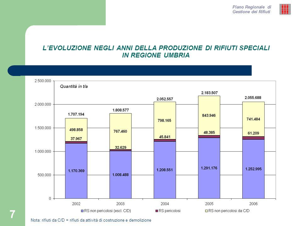 8 LA PRODUZIONE DI RIFIUTI SPECIALI IN REGIONE UMBRIA AL 2006 Piano Regionale di Gestione dei Rifiuti Produzione di rifiuti speciali in regione Umbria al 2006: ca.