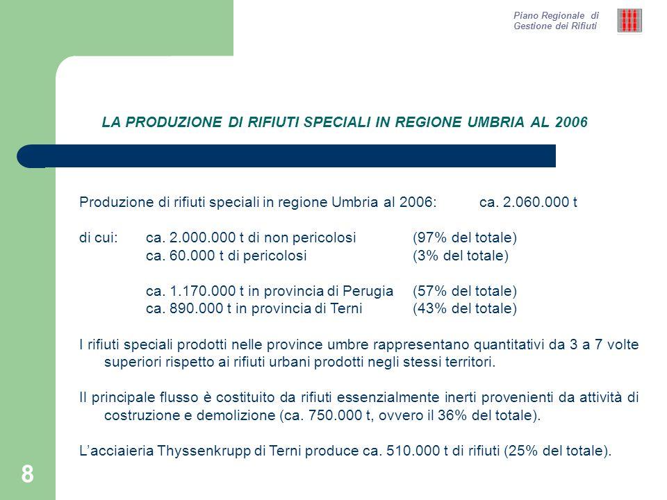 9 IL CONFRONTO TRA PRODUZIONE DI RIFIUTI SPECIALI E DI RIFIUTI URBANI AL 2006 Piano Regionale di Gestione dei Rifiuti