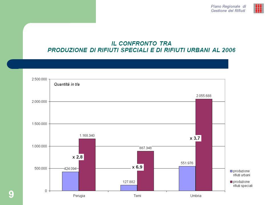 20 LA PRODUZIONE DI RIFIUTI SPECIALI IN PROVINCIA DI TERNI AL 2006 Piano Regionale di Gestione dei Rifiuti Produzione di rifiuti speciali in provincia di Terni al 2006: ca.