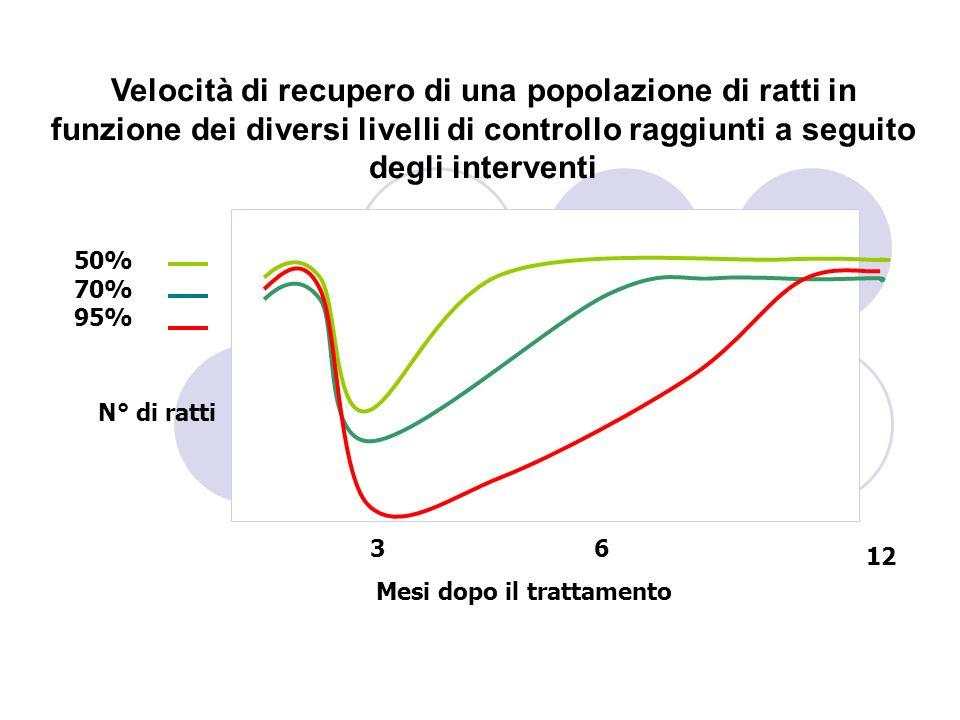 50% 70% 95% Velocità di recupero di una popolazione di ratti in funzione dei diversi livelli di controllo raggiunti a seguito degli interventi N° di r