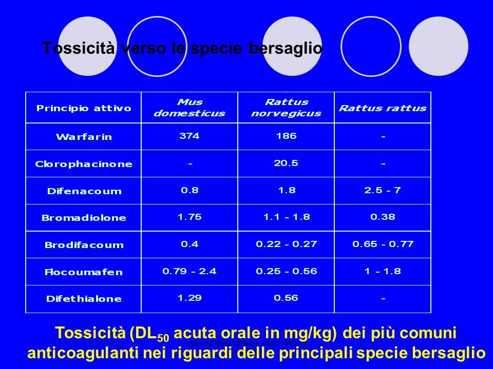 Tossicità verso le specie bersaglio Tossicità (DL 50 acuta orale in mg/kg) dei più comuni anticoagulanti nei riguardi delle principali specie bersagli