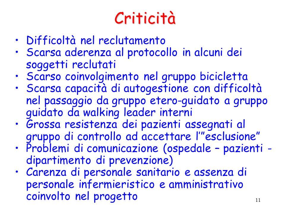 11Criticità Difficoltà nel reclutamento Scarsa aderenza al protocollo in alcuni dei soggetti reclutati Scarso coinvolgimento nel gruppo bicicletta Sca
