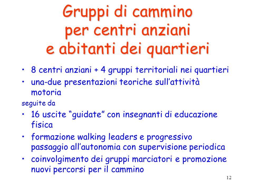 12 Gruppi di cammino per centri anziani e abitanti dei quartieri 8 centri anziani + 4 gruppi territoriali nei quartieri una-due presentazioni teoriche
