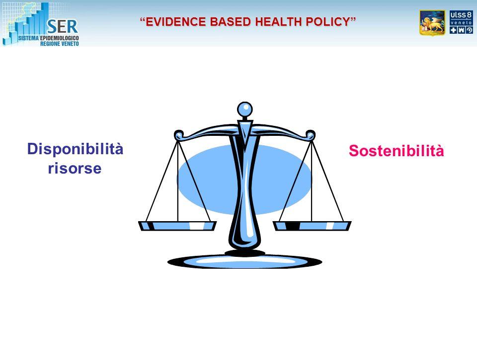 EVIDENCE BASED HEALTH POLICY Disponibilità risorse Sostenibilità