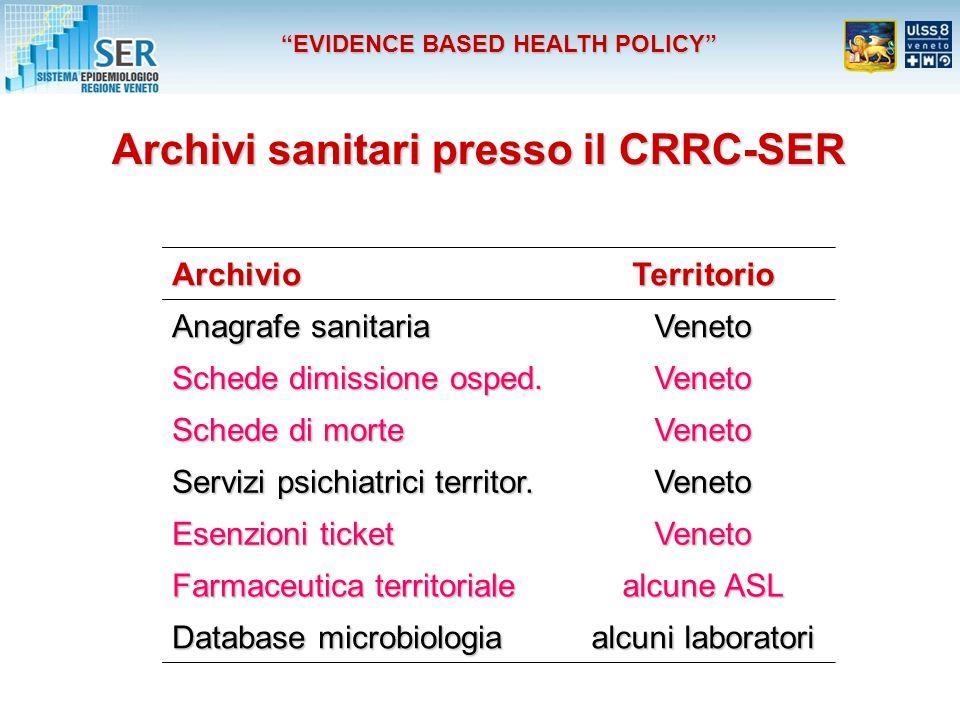 Archivi sanitari presso il CRRC-SER ArchivioTerritorio Anagrafe sanitaria Veneto Schede dimissione osped.