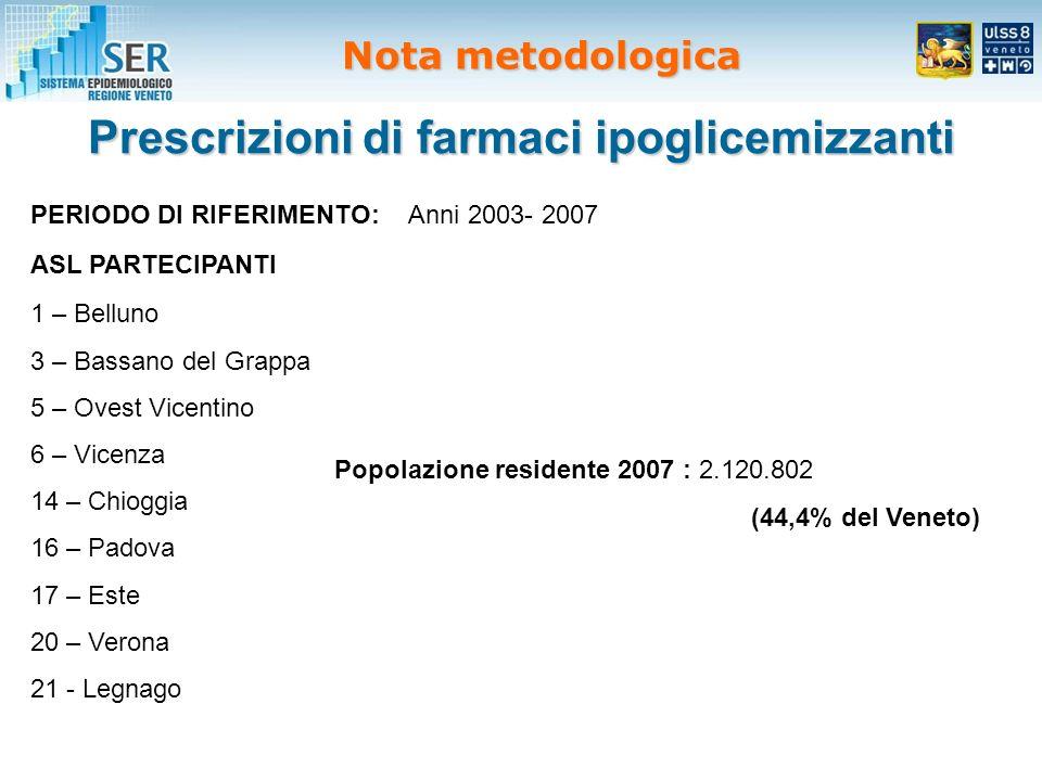 Prescrizioni di farmaci ipoglicemizzanti ASL PARTECIPANTI 1 – Belluno 3 – Bassano del Grappa 5 – Ovest Vicentino 6 – Vicenza 14 – Chioggia 16 – Padova 17 – Este 20 – Verona 21 - Legnago Popolazione residente 2007 : 2.120.802 (44,4% del Veneto) PERIODO DI RIFERIMENTO:Anni 2003- 2007 Nota metodologica